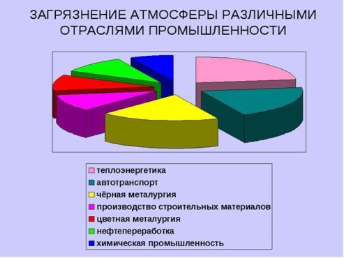 Подробная диаграмма, объясняющая состав загрязнения атмосферы.