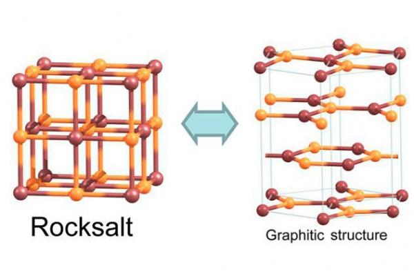 Российские физики рассчитали, как из соли получить аналог графена