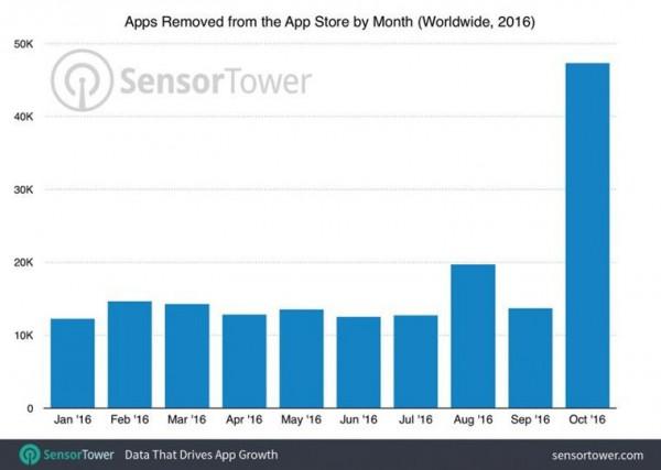 В октябре Apple удалила из App Store 47300 устаревших приложений
