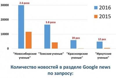 Учёных из Красноярска стали упоминать в Google в 39 раз чаще