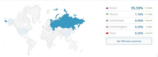 В топ-10 популярных сайтов в мире вошли госпорталы России