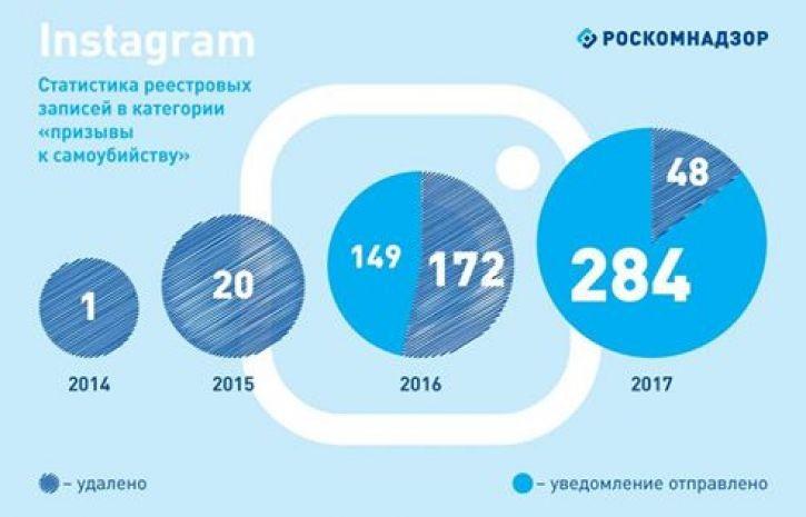 Роскомнадзор отыскал в Инстаграм неменее 400 постов спропагандой суицида
