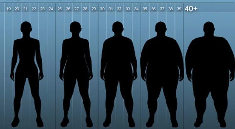 Ученые доказали, что индекс массы тела передается по наследию
