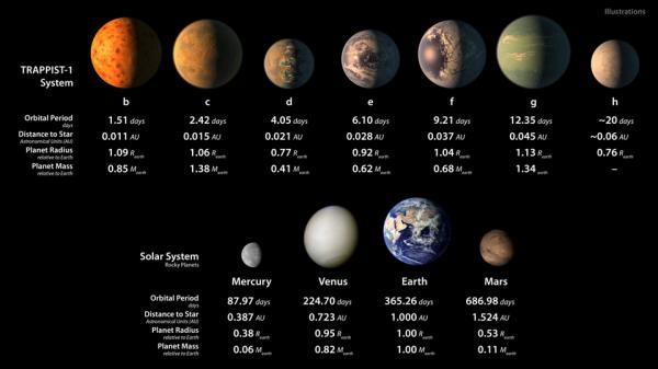 NASA планирует полет к системе TRAPPIST-1