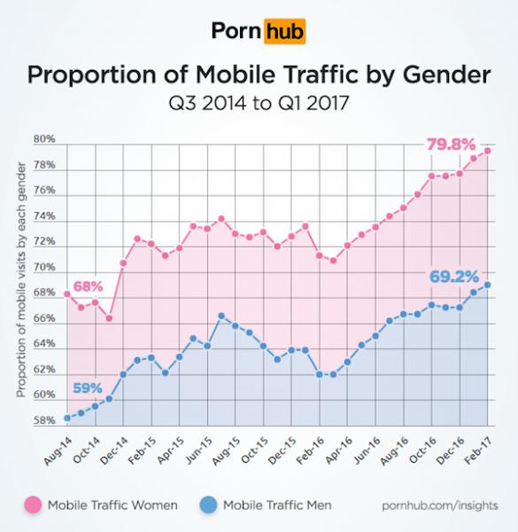 PornHub выяснил, как женщины относятся к порнографии