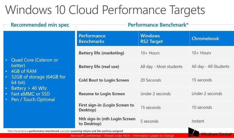 Винтернете появились системные требования Windows 10 Cloud