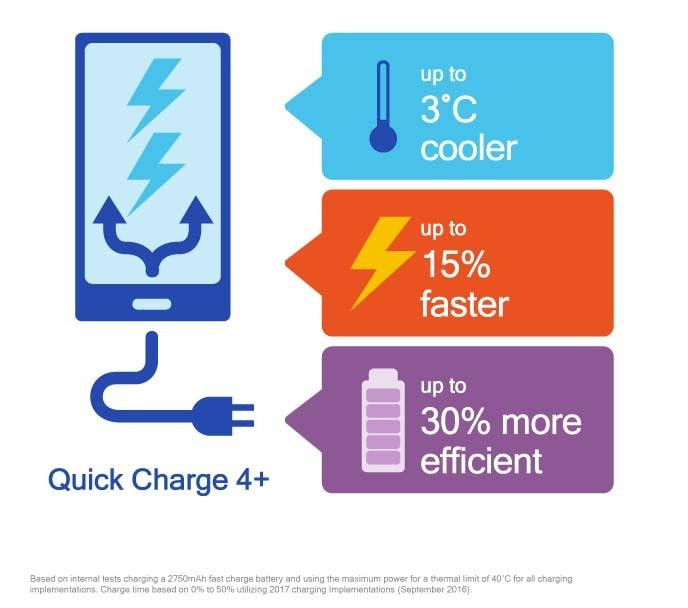 Qualcomm Quick Charge 4+ зарядит мобильные телефоны скорее ибезопаснее