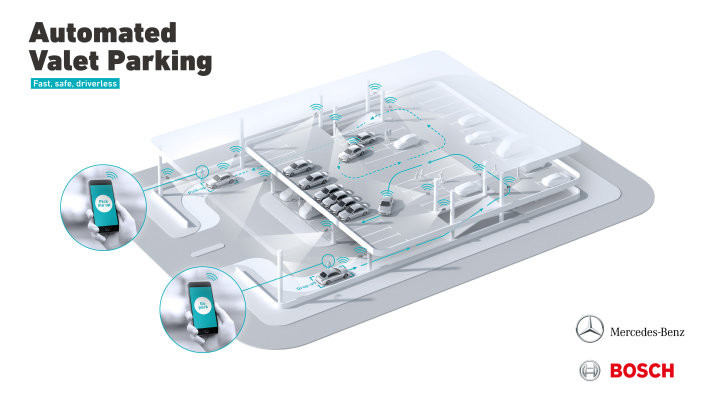 Bosch иDaimler показали беспилотную парковку автомобиля в настоящих условиях