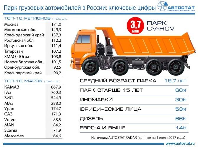 Средний возраст русских фургонов составляет 20 лет