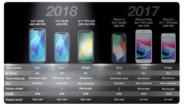 Специалисты: Apple небудет выпускать новые iPhone до 2020-ого года