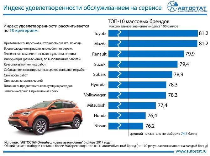 Рейтинг брендов поудовлетворенности обслуживанием насервисе (помнению автовладельцев)