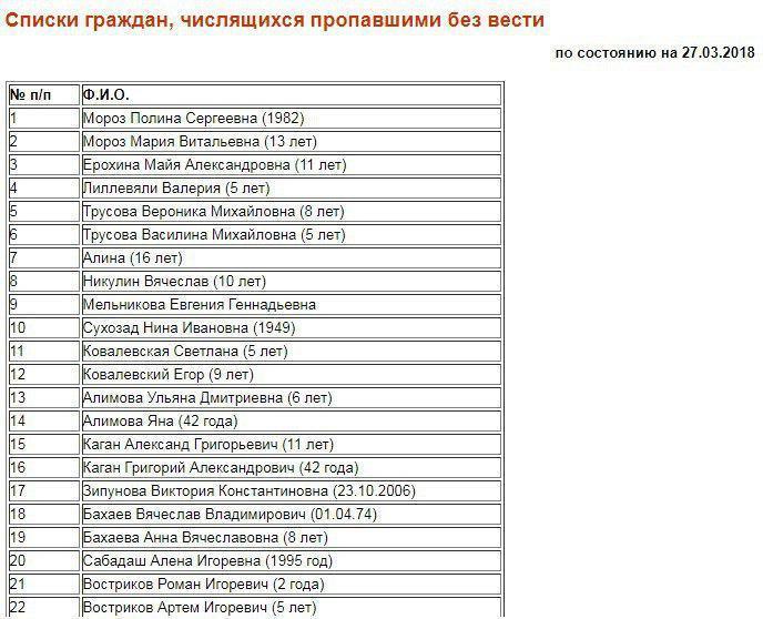 Размещен список погибших ипропавших без вести впожаре вКемерове