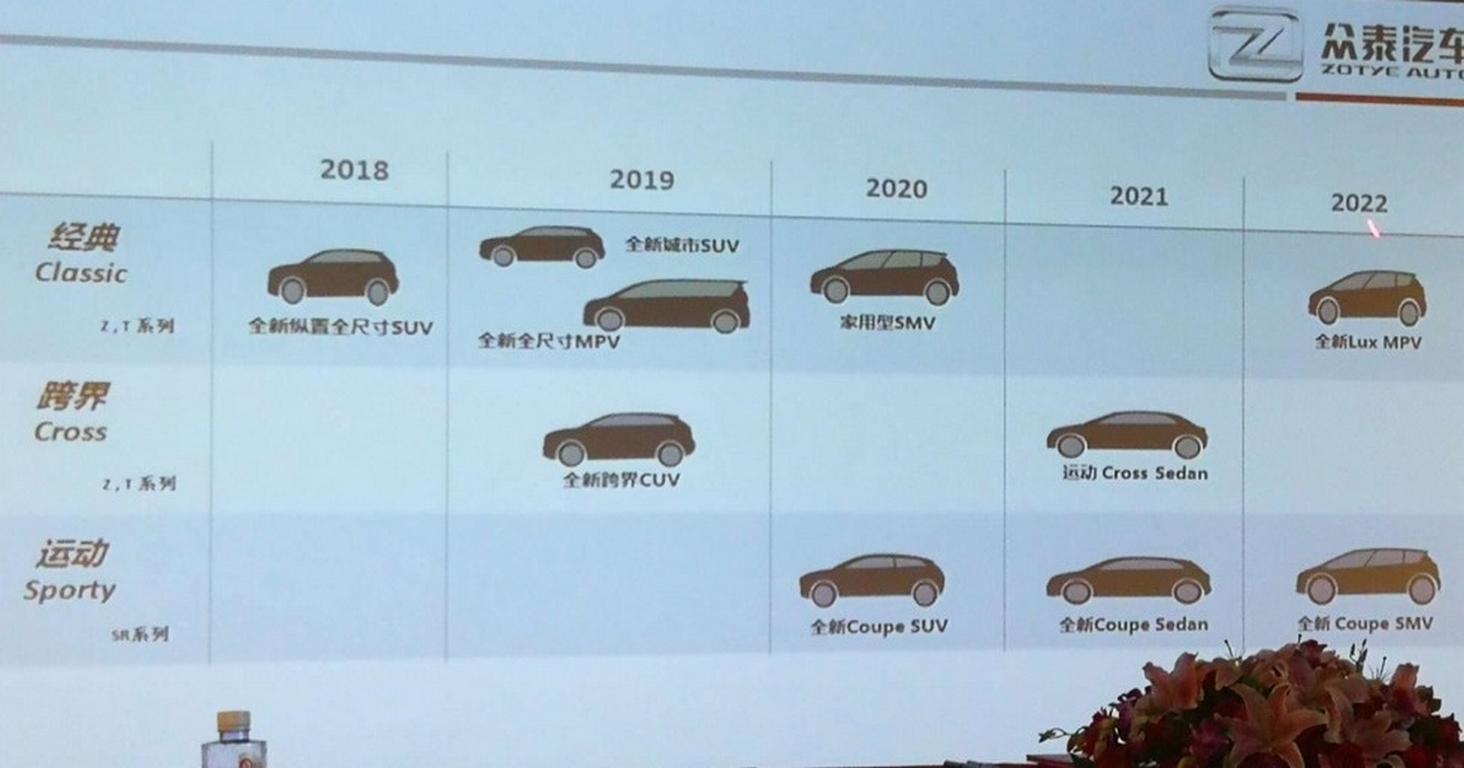 Zotye выпустит неменее 10-ти новинок к 2022-ому