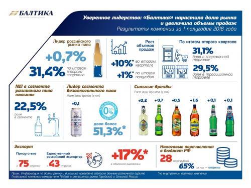 Компания «Балтика» представила итоги работы за первое полугодие