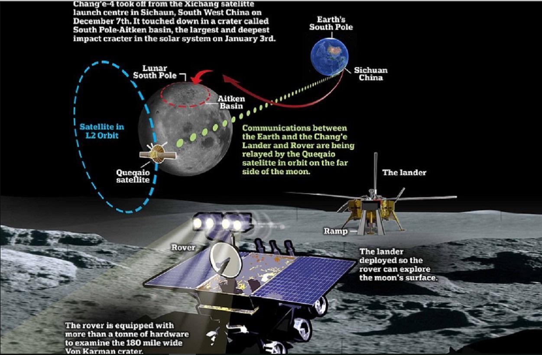 Смотреть Китай на Луне в 2019 году: космическая программа по освоению, планы полетов видео