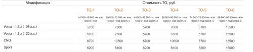 «Что за развод?»: На «конские» цены прохождения ТО для LADA Vesta пожаловались в сети