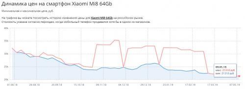 Xiaomi обрушила цены на смартфоны Mi8
