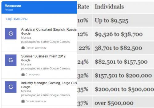 В рабство «Алисы» или почему «Яндекс» платит работникам в 10 раз меньше, чем Google